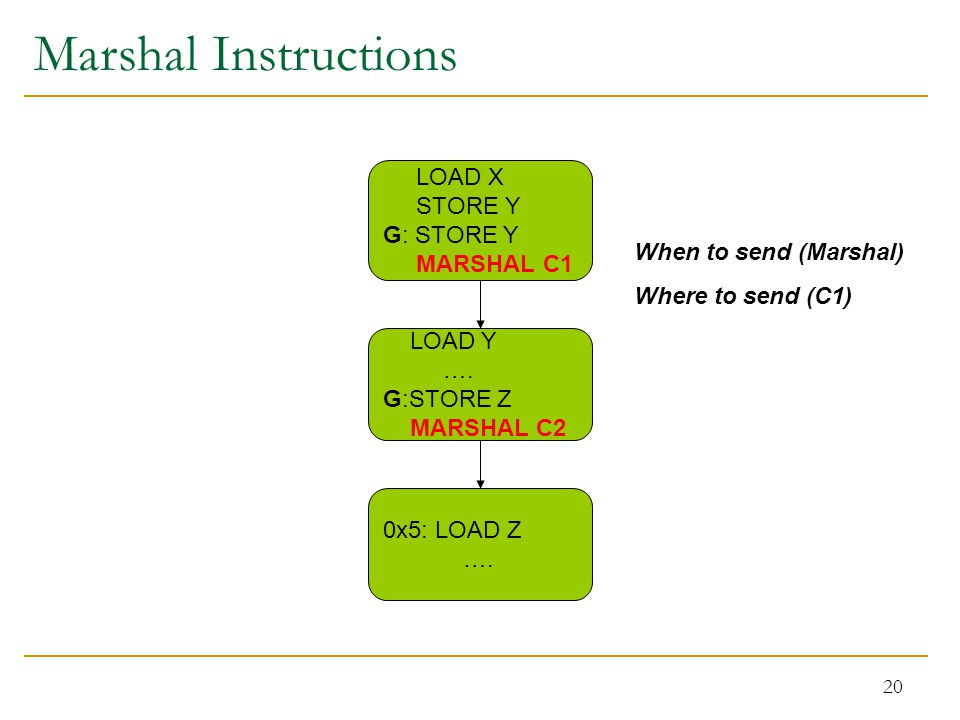 20 Marshal Instructions LOAD X STORE Y G: STORE Y MARSHAL C1 LOAD Y ….