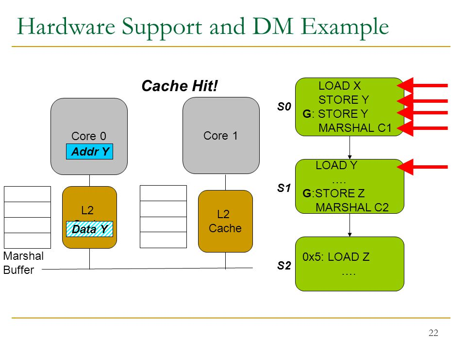22 Hardware Support and DM Example Core 0 Marshal Buffer Core 1 LOAD X STORE Y G: STORE Y MARSHAL C1 LOAD Y ….
