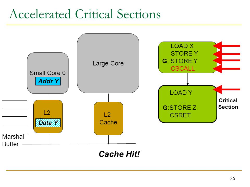 26 Accelerated Critical Sections Small Core 0 Marshal Buffer Large Core LOAD X STORE Y G: STORE Y CSCALL LOAD Y ….