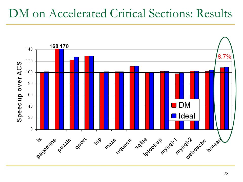 28 DM on Accelerated Critical Sections: Results 168 170 8.7%