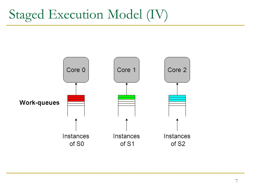 7 Staged Execution Model (IV) Core 0Core 1Core 2 Work-queues Instances of S0 Instances of S1 Instances of S2