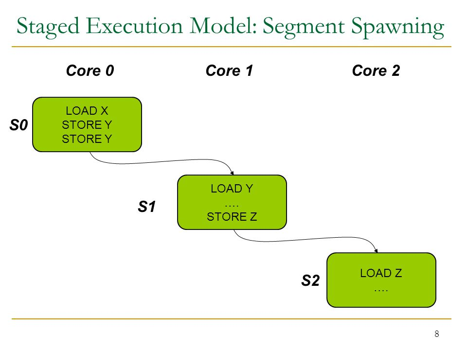 8 LOAD X STORE Y LOAD Y …. STORE Z LOAD Z …. Core 0Core 1Core 2 S0 S1 S2 Staged Execution Model: Segment Spawning