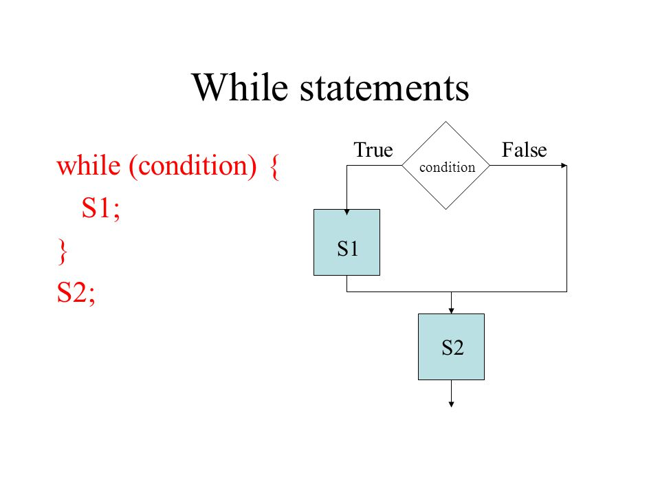 While statements while (condition) { S1; } S2; condition S1 S2 TrueFalse