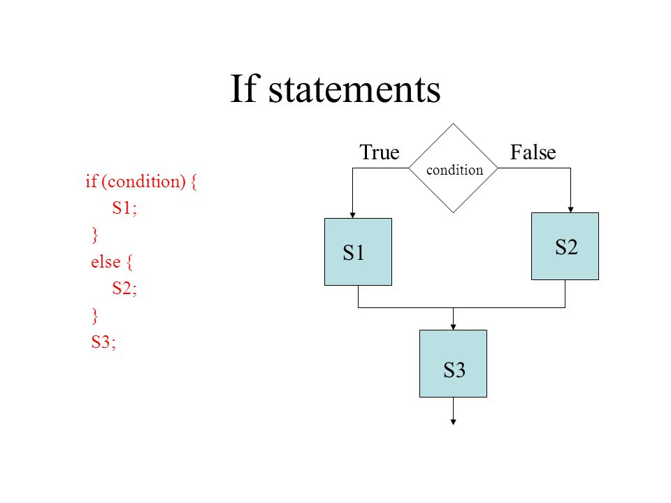 If statements if (condition) { S1; } else { S2; } S3; condition S1 S2 S3 TrueFalse