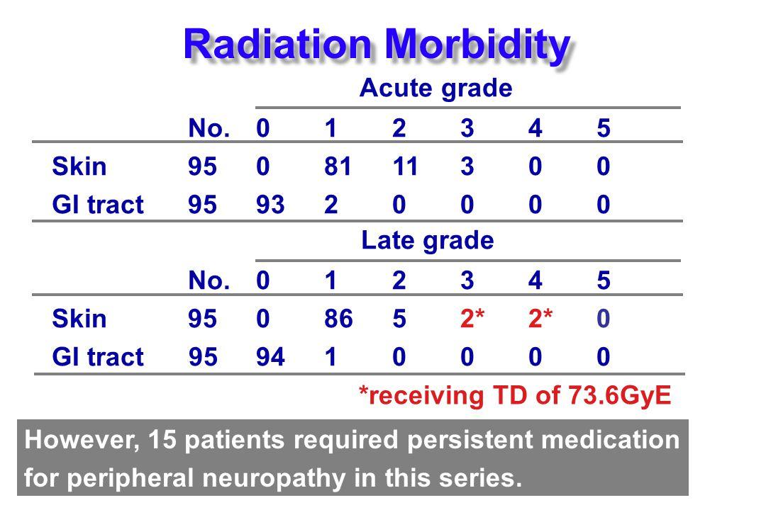 Radiation Morbidity Acute grade No.01234 5 Skin 9508111300 GI tract 95932000 0 Late grade No.01234 5 Skin 95 08652* 2*0 GI tract 959410000 However, 15