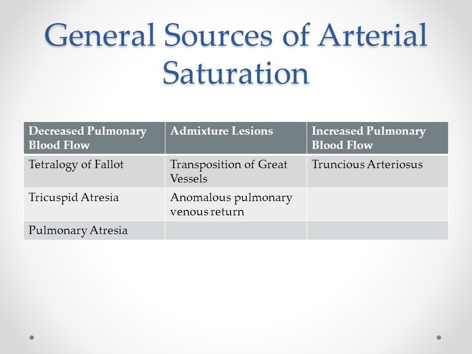 General Sources of Arterial Saturation Decreased Pulmonary Blood Flow Admixture LesionsIncreased Pulmonary Blood Flow Tetralogy of FallotTransposition