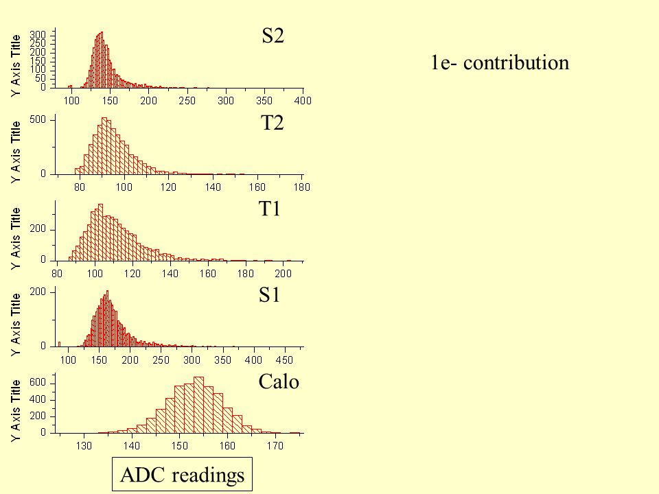 1e- contribution Calo S1 T1 T2 S2 ADC readings