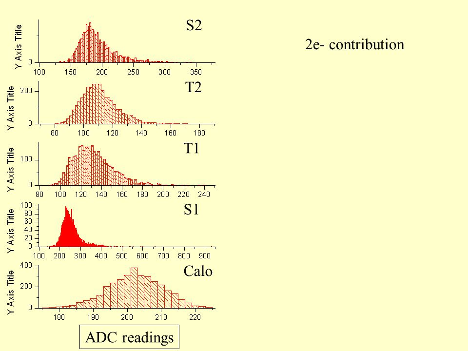 2e- contribution Calo S1 T1 T2 S2 ADC readings