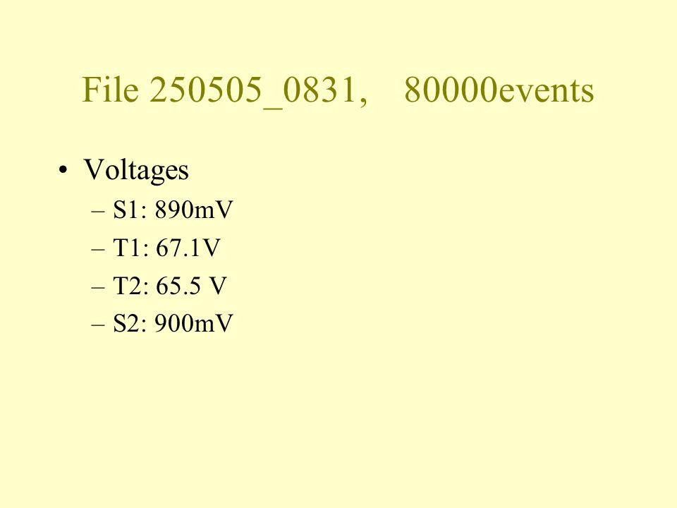 File 250505_0831, 80000events Voltages –S1: 890mV –T1: 67.1V –T2: 65.5 V –S2: 900mV