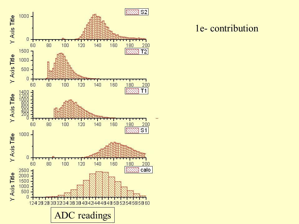 1e- contribution ADC readings