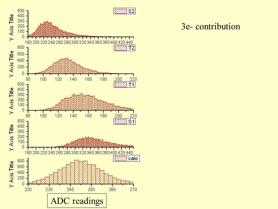 3e- contribution ADC readings