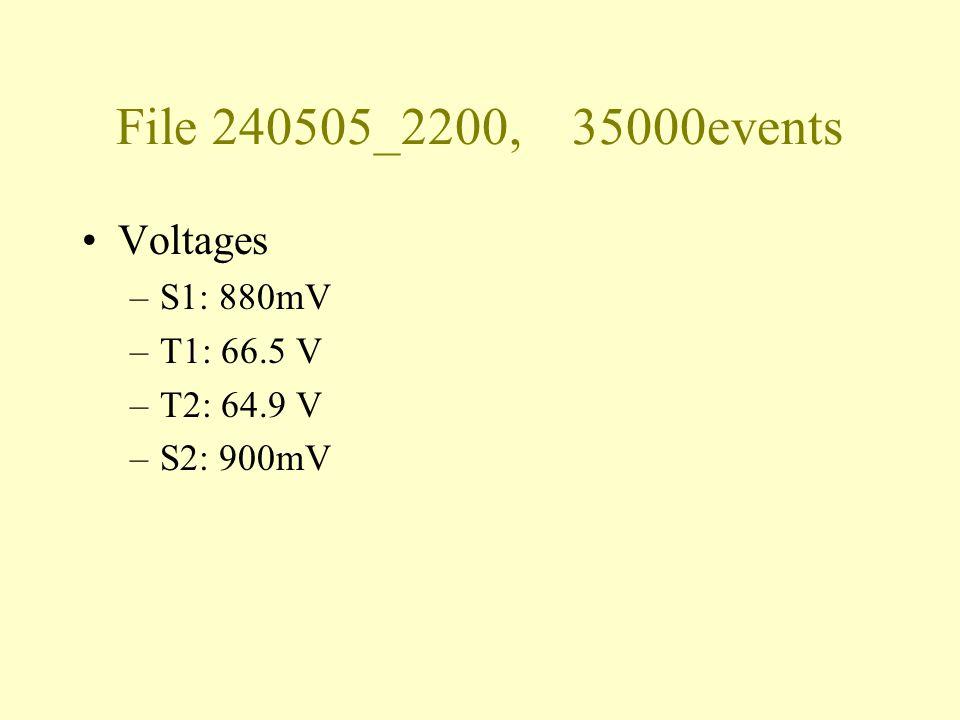 File 240505_2200, 35000events Voltages –S1: 880mV –T1: 66.5 V –T2: 64.9 V –S2: 900mV