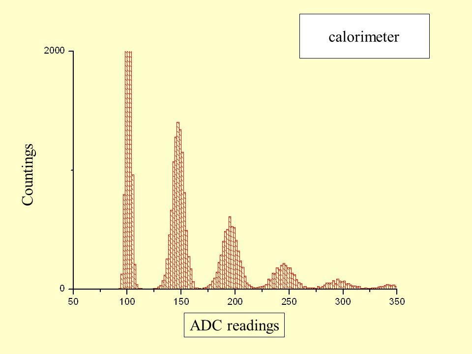 calorimeter ADC readings Countings