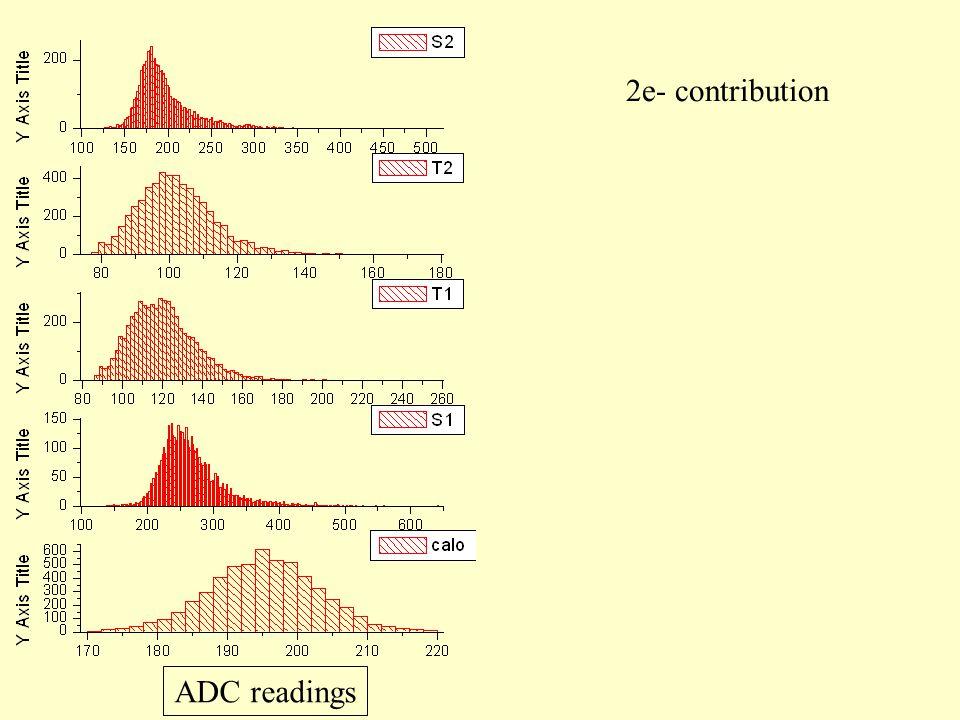 2e- contribution ADC readings