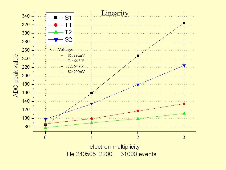 Linearity Voltages –S1: 880mV –T1: 66.5 V –T2: 64.9 V –S2: 900mV
