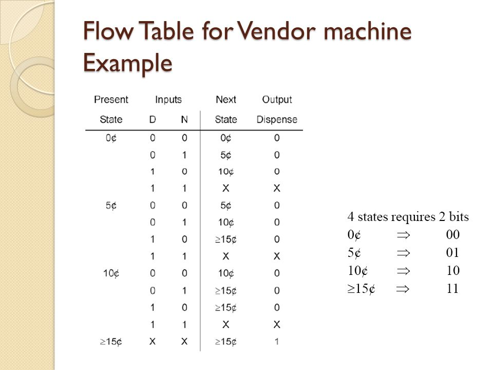 Flow Table for Vendor machine Example
