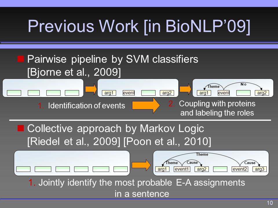 10 Previous Work [in BioNLP'09] Pairwise pipeline by SVM classifiers [Bjorne et al., 2009] eventarg1arg2 1.Identification of events 2.Coupling with proteins and labeling the roles eventarg1arg2 NoNo Theme event1arg1arg2event2arg3 Theme Cause Collective approach by Markov Logic [Riedel et al., 2009] [Poon et al., 2010] 1.Jointly identify the most probable E-A assignments in a sentence