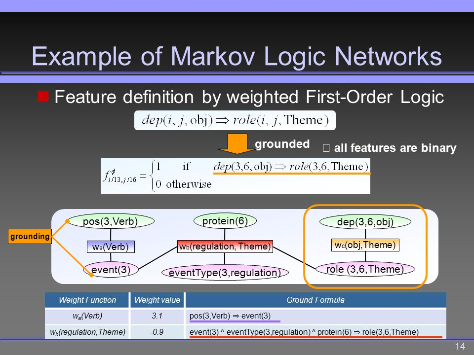 14 Example of Markov Logic Networks pos(3,Verb) event(3) w a (Verb) w b (regulation, Theme) role (3,6,Theme) protein(6) w c (obj,Theme) dep(3,6,obj) Weight FunctionWeight valueGround Formula w a (Verb)3.1 pos(3,Verb) ⇒ event(3) w b (regulation,Theme)-0.9 event(3) ^ eventType(3,regulation) ^ protein(6) ⇒ role(3,6,Theme) Feature definition by weighted First-Order Logic ※ all features are binary eventType(3,regulation) grounded grounding