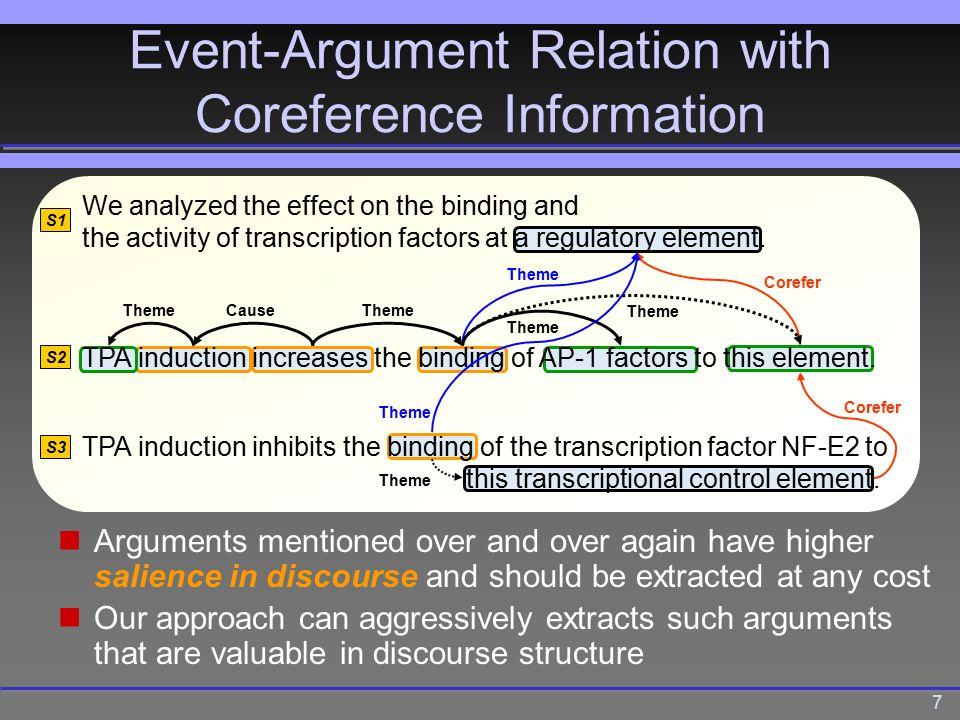 7 Arguments mentioned over and over again have higher salience in discourse and should be extracted at any cost Our approach can aggressively extracts such arguments that are valuable in discourse structure We analyzed the effect on the binding and the activity of transcription factors at a regulatory element.