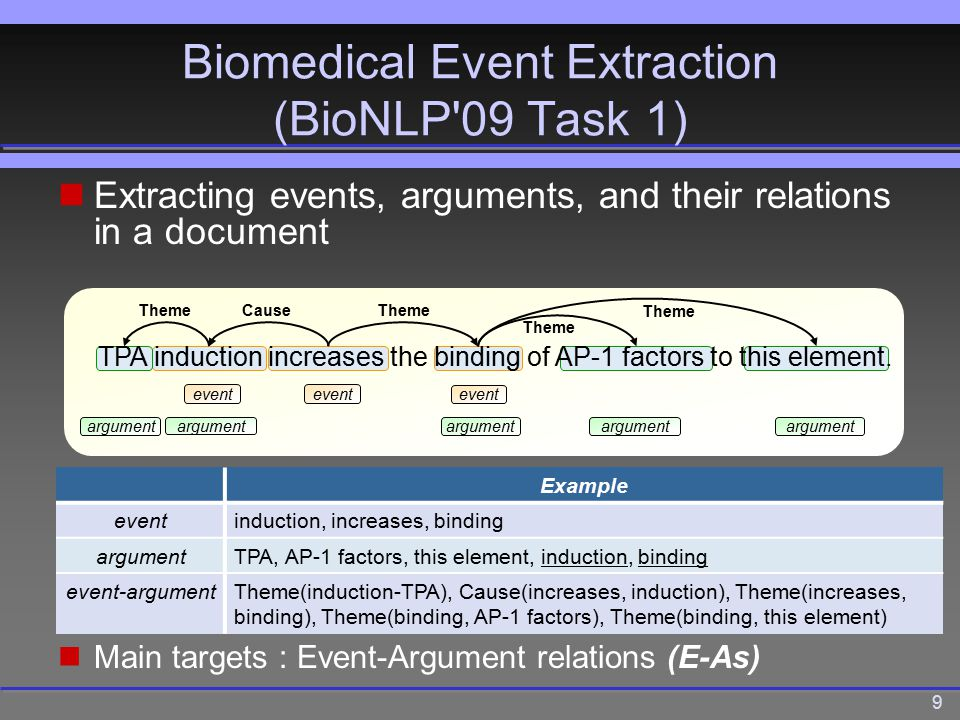 9 Biomedical Event Extraction (BioNLP 09 Task 1) Extracting events, arguments, and their relations in a document TPA induction increases the binding of AP-1 factors to this element.