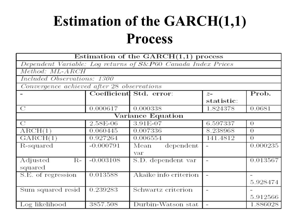 Estimation of the GARCH(1,1) Process