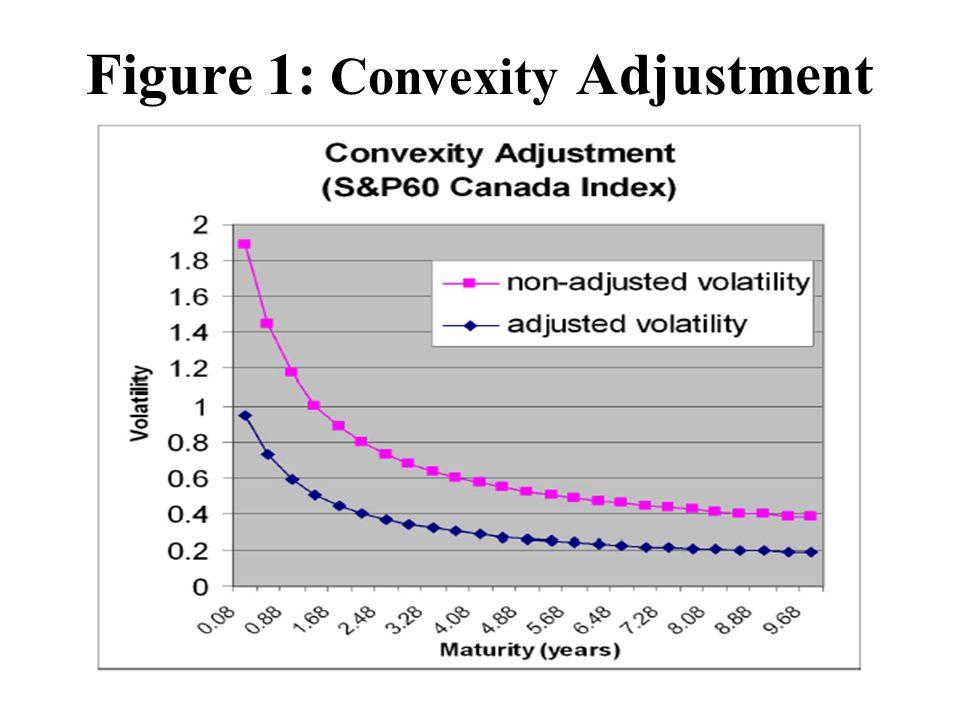 Figure 1: Convexity Adjustment