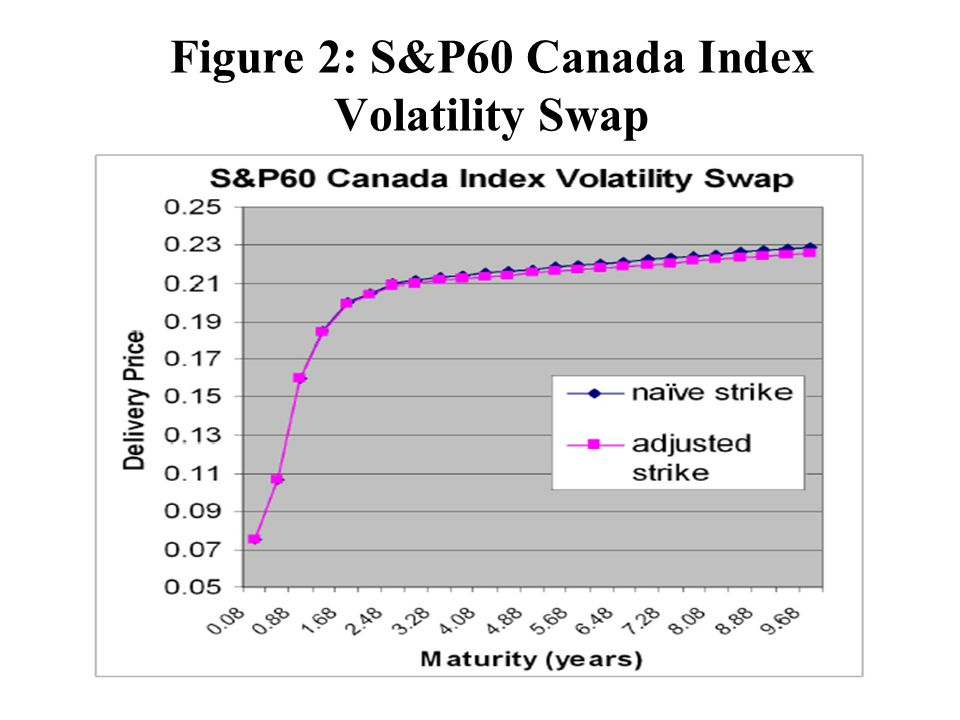 Figure 2: S&P60 Canada Index Volatility Swap