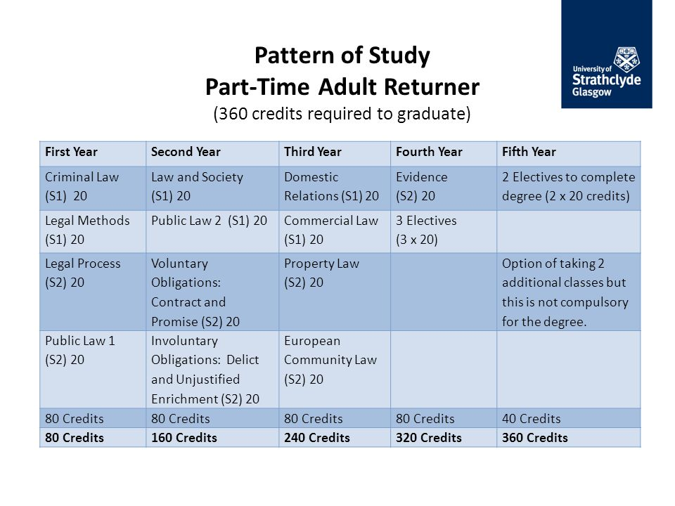 Pattern of Study Part-Time Adult Returner (360 credits required to graduate) First YearSecond YearThird YearFourth YearFifth Year Criminal Law (S1) 20 Law and Society (S1) 20 Domestic Relations (S1) 20 Evidence (S2) 20 2 Electives to complete degree (2 x 20 credits) Legal Methods (S1) 20 Public Law 2 (S1) 20 Commercial Law (S1) 20 3 Electives (3 x 20) Legal Process (S2) 20 Voluntary Obligations: Contract and Promise (S2) 20 Property Law (S2) 20 Option of taking 2 additional classes but this is not compulsory for the degree.