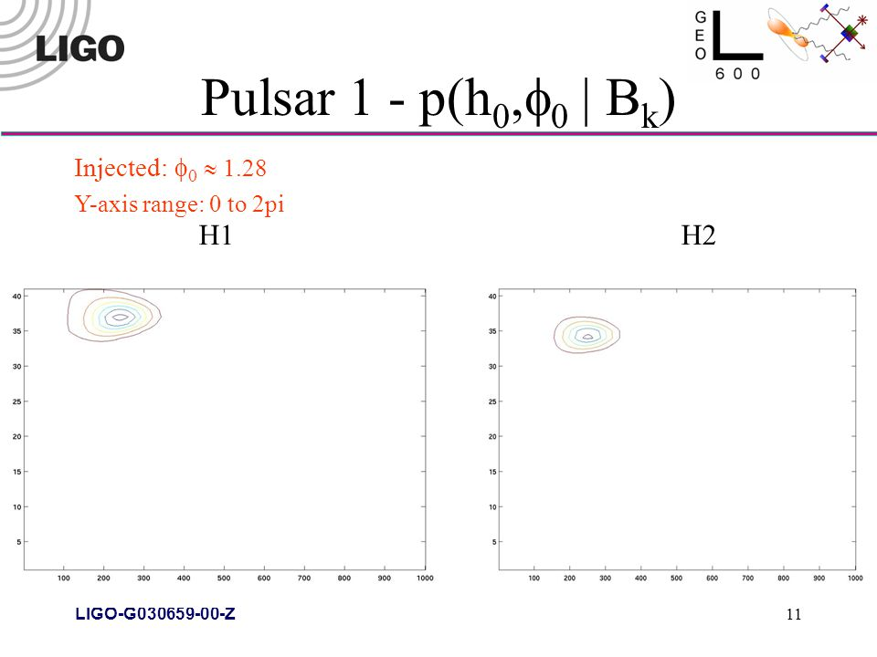 LIGO-G030659-00-Z 11 Pulsar 1 - p(h 0,  0 | B k ) H1H2 Injected:  0  1.28 Y-axis range: 0 to 2pi