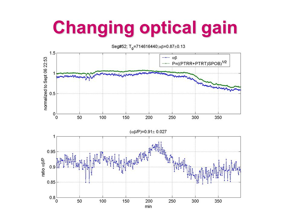 Changing optical gain