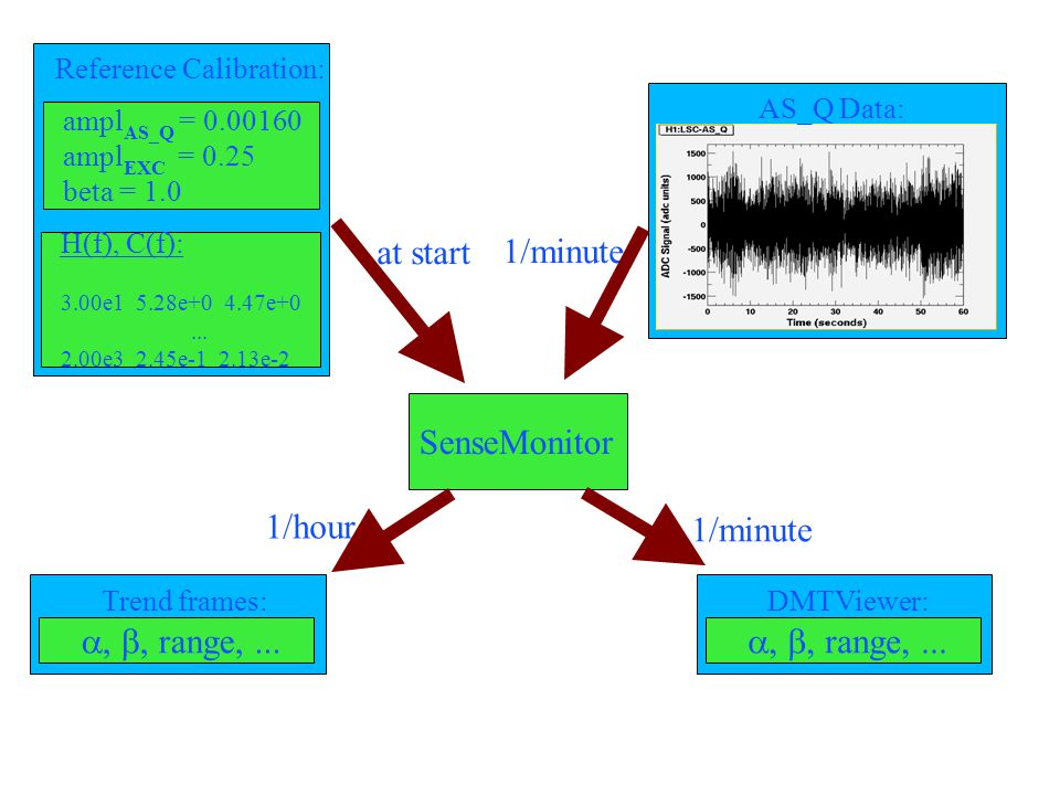 at start 1/minute SenseMonitor ampl AS_Q = 0.00160 ampl EXC = 0.25 beta = 1.0 H(f), C(f): 3.00e1 5.28e+0 4.47e+0...