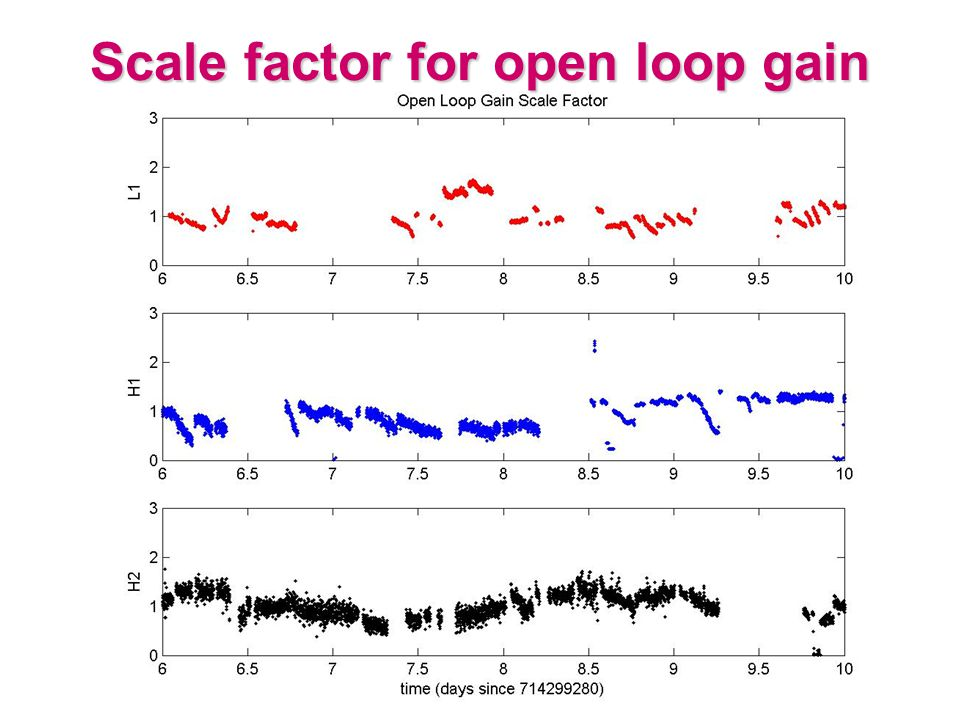 Scale factor for Open Loop Gain