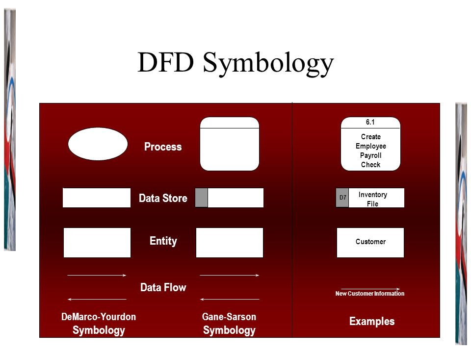 DFD Symbology DeMarco-Yourdon Symbology Gane-Sarson Symbology Examples Process Data Store Entity Data Flow 6.1 Create Employee Payroll Check Customer