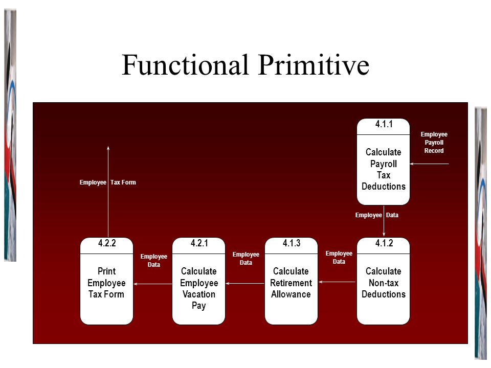Functional Primitive 4.1.2 Calculate Non-tax Deductions 4.1.3 Calculate Retirement Allowance 4.2.1 Calculate Employee Vacation Pay 4.1.1 Calculate Pay