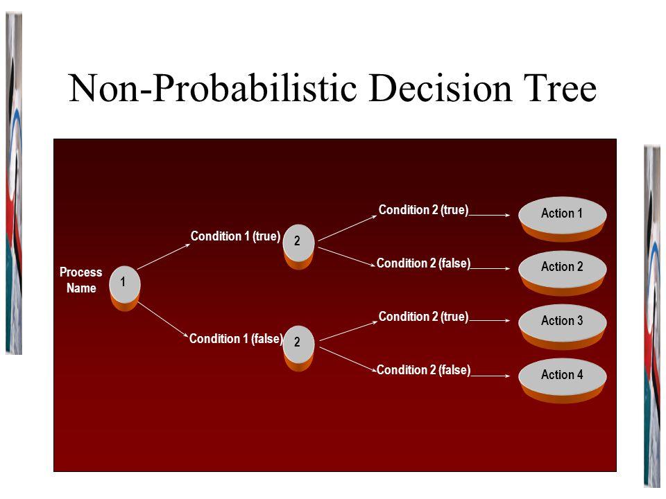 Non-Probabilistic Decision Tree Process Name Condition 1 (true) Condition 2 (false) Condition 1 (false) Condition 2 (true) Condition 2 (false) Conditi
