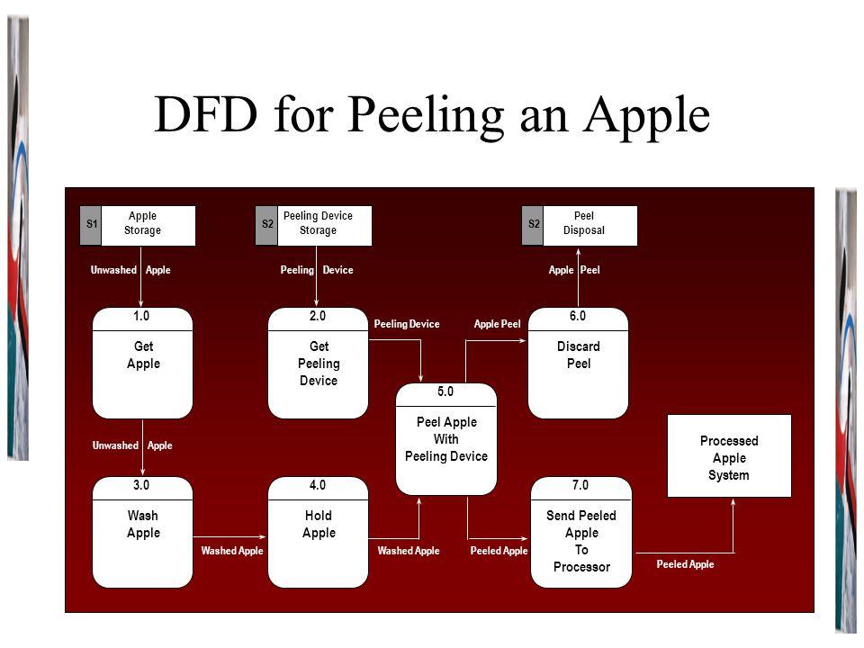 DFD for Peeling an Apple 1.0 Get Apple Storage S1 Peeling Device Storage S2 2.0 Get Peeling Device 4.0 Hold Apple 3.0 Wash Apple 6.0 Discard Peel 5.0