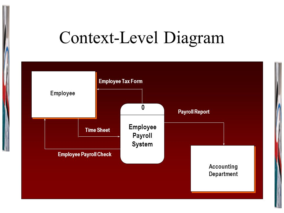 Context-Level Diagram 0 Employee Payroll System Employee Tax Form Payroll Report Time Sheet Employee Payroll Check Employee Accounting Department