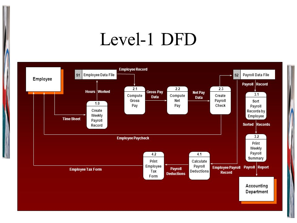 Level-1 DFD 1.0 Create Weekly Payroll Record Employee Data File S1 Employee Tax Form Payroll Data File S2 2.1 Compute Gross Pay 2.3 Create Payroll Che