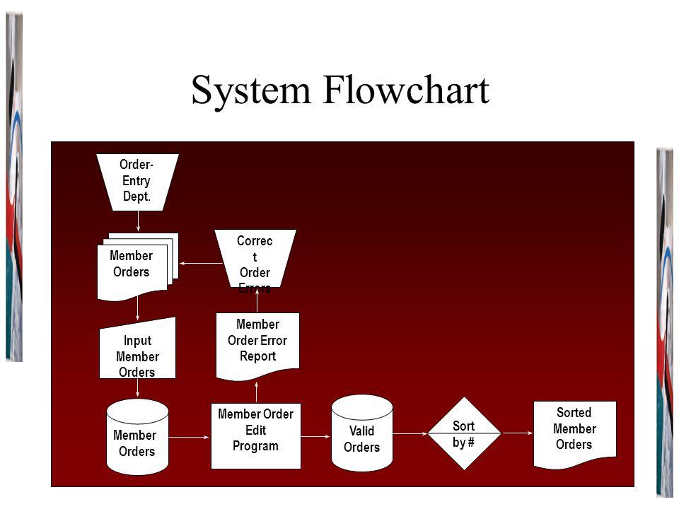 System Flowchart Order- Entry Dept. Member Orders Input Member Orders Member Orders Member Order Edit Program Valid Orders Sort by # Sorted Member Ord