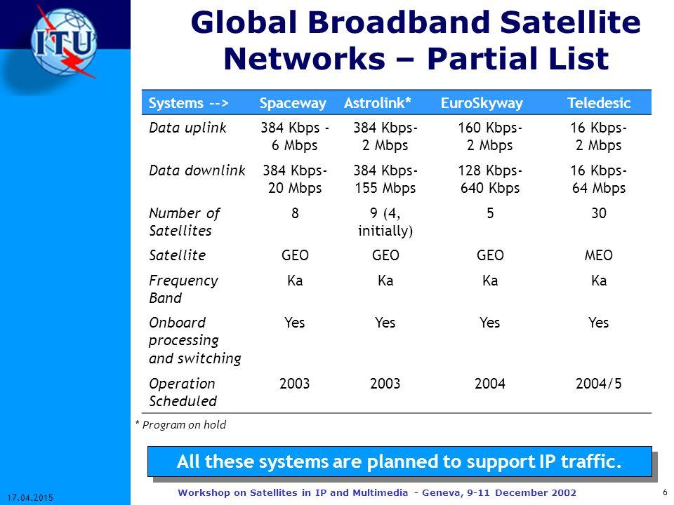 7 17.04.2015 Workshop on Satellites in IP and Multimedia - Geneva, 9-11 December 2002 Broadband Satellite Access Networks – Partial List Systems ->StarBandWildBlue*iPStarAstra-BBICyberstar Data uplink 38-153 K384K-6M2M 0.5-6 M Data downlink 40M384K-20M10M38MMax.