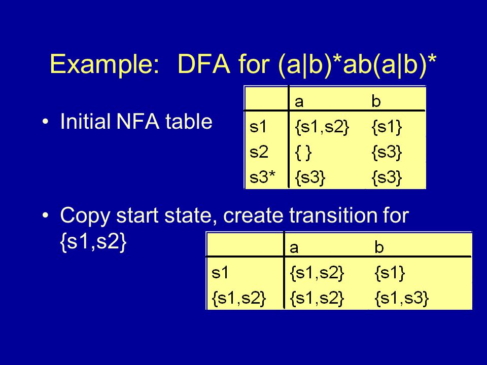 Example: DFA for (a|b)*ab(a|b)* Initial NFA table Copy start state, create transition for {s1,s2}