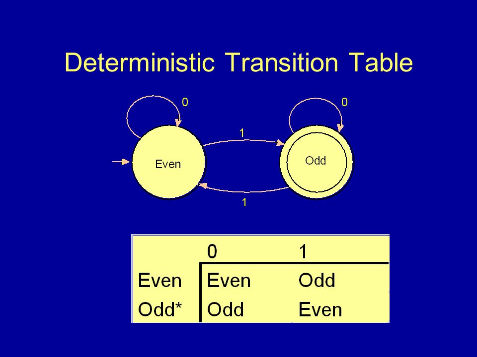 Conversion Algorithm Copy the transitions from the start state.