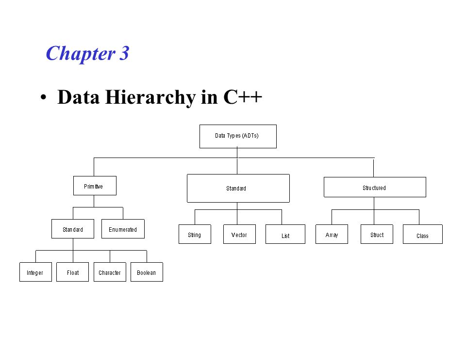 Chapter 3 Class A class in C++ is a programming unit, or construct, that allows you to build your own ADTs.