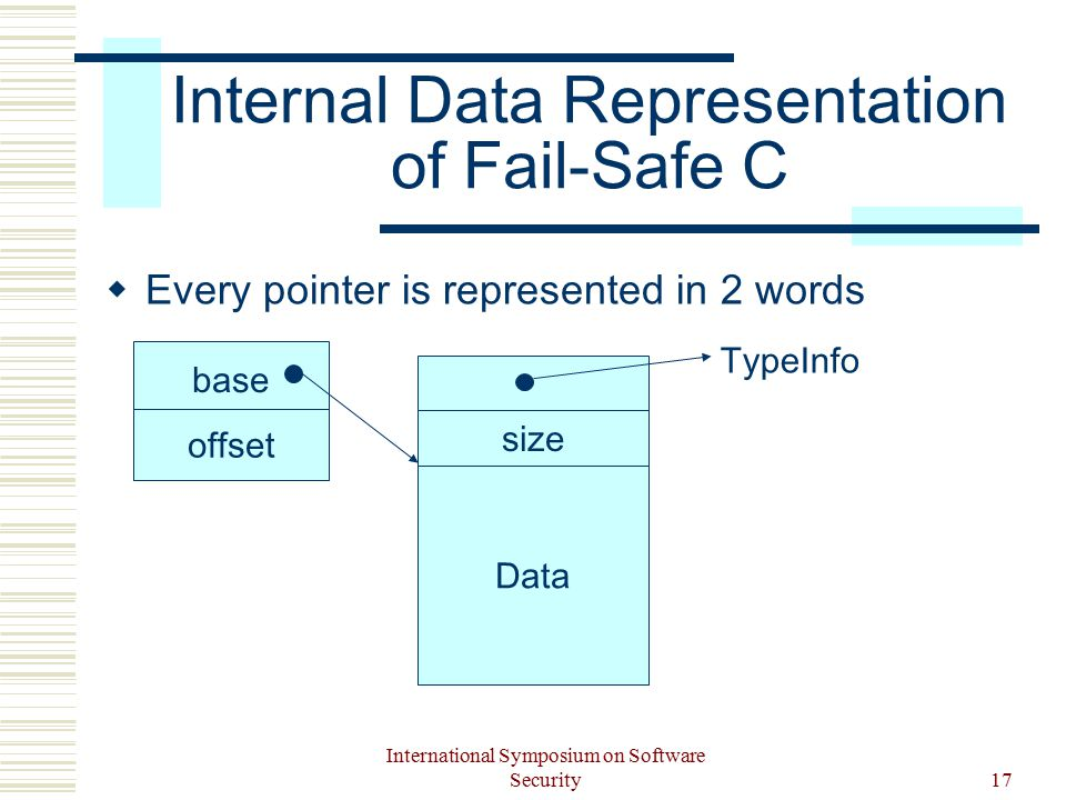 International Symposium on Software Security17 Internal Data Representation of Fail-Safe C  Every pointer is represented in 2 words size Data base offset TypeInfo