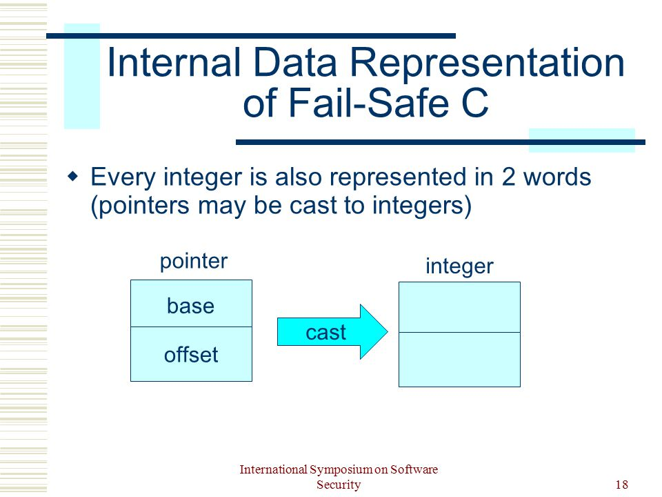 International Symposium on Software Security18 Internal Data Representation of Fail-Safe C  Every integer is also represented in 2 words (pointers may be cast to integers) base offset pointer integer cast