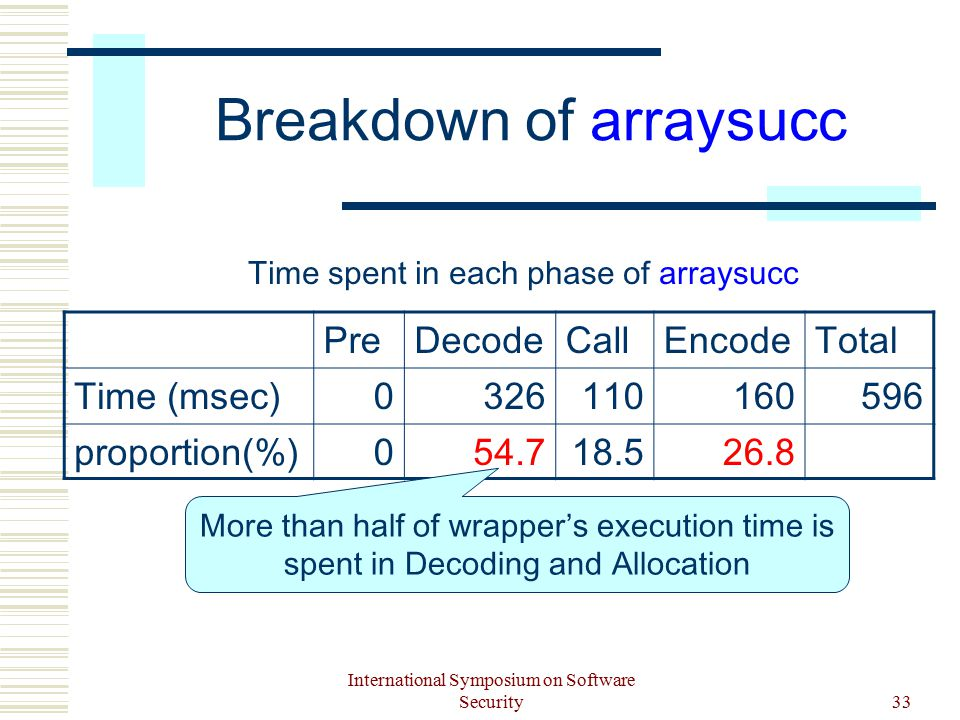 International Symposium on Software Security33 Breakdown of arraysucc PreDecodeCallEncodeTotal Time (msec)0326110160596 proportion(%)054.718.526.8 Time spent in each phase of arraysucc More than half of wrapper's execution time is spent in Decoding and Allocation