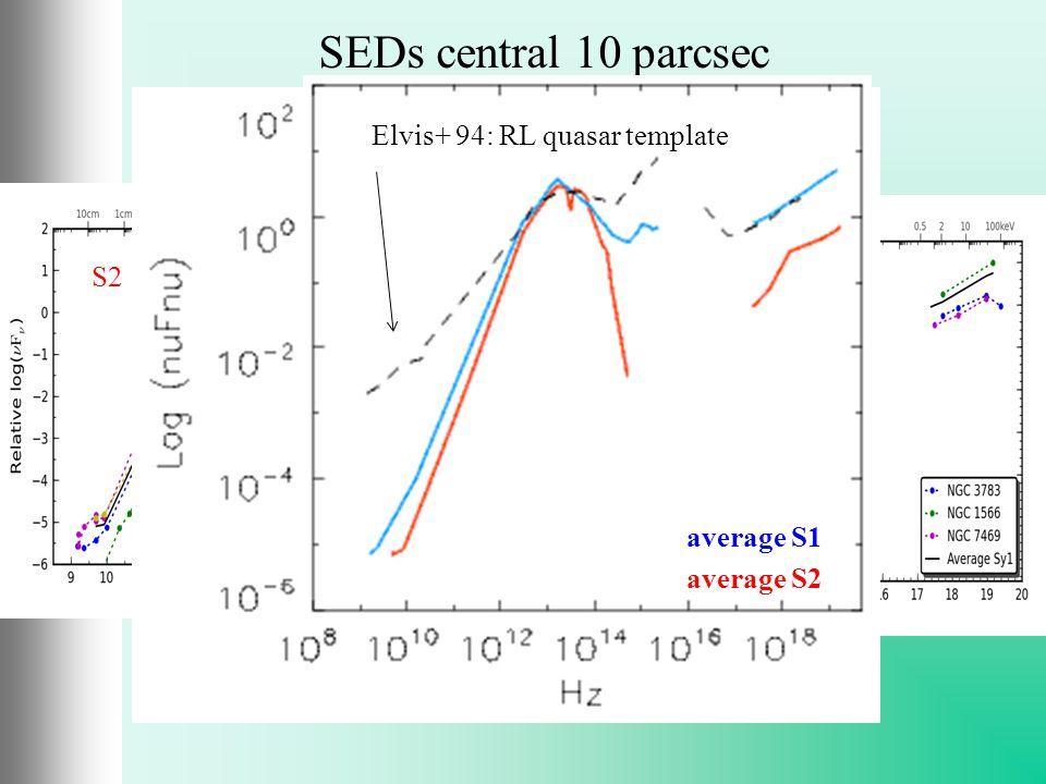 S1 average S1 average S2 SEDs central 10 parcsec average S1 average S2 Elvis+ 94: RL quasar template