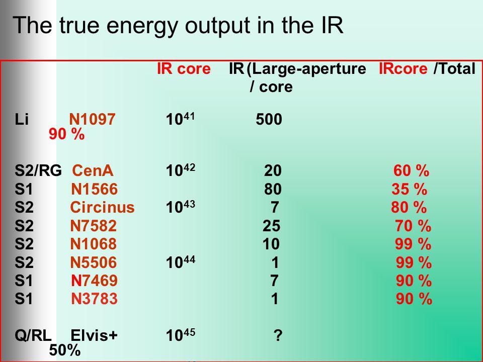 IR core IR(Large-aperture IRcore /Total / core Li N1097 10 41 500 90 % S2/RG CenA 10 42 20 60 % S1 N1566 80 35 % S2 Circinus 10 43 7 80 % S2 N7582 25 70 % S2 N1068 10 99 % S2 N5506 10 44 1 99 % S1 N7469 7 90 % S1 N3783 1 90 % Q/RL Elvis+ 10 45 .
