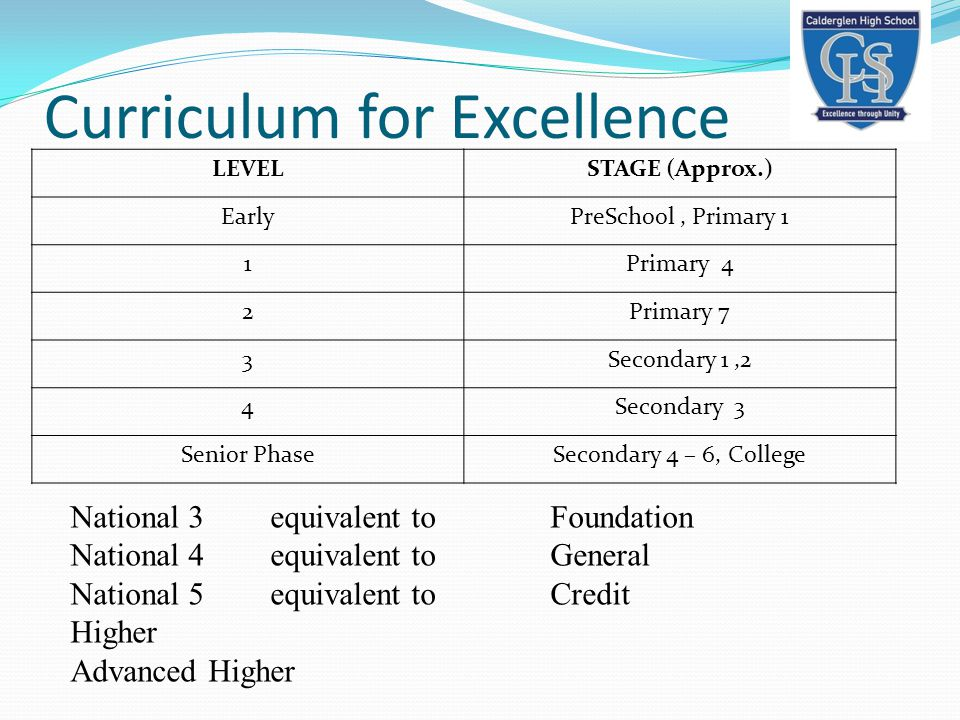 Curriculum for Excellence LEVELSTAGE (Approx.) EarlyPreSchool, Primary 1 1Primary 4 2Primary 7 3Secondary 1,2 4Secondary 3 Senior PhaseSecondary 4 – 6
