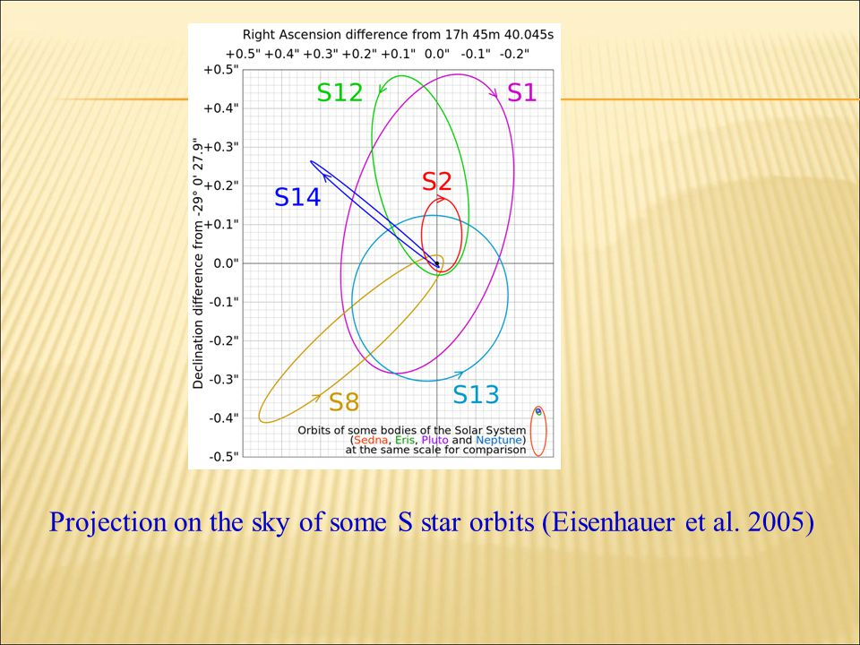 Projection on the sky of some S star orbits (Eisenhauer et al. 2005)
